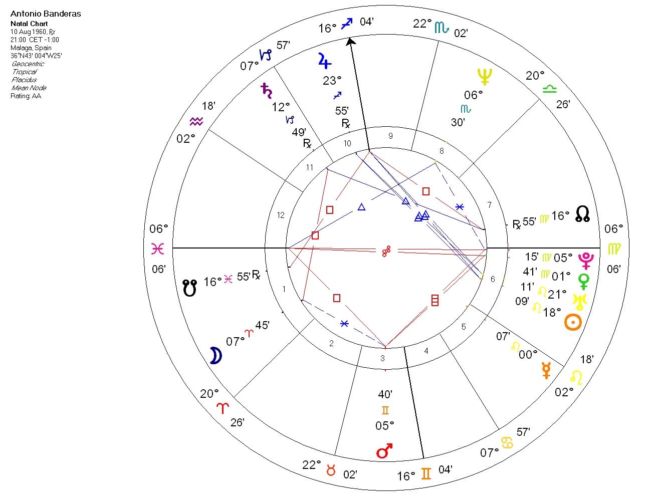 Antonio Banderas - horoskop urodzeniowy